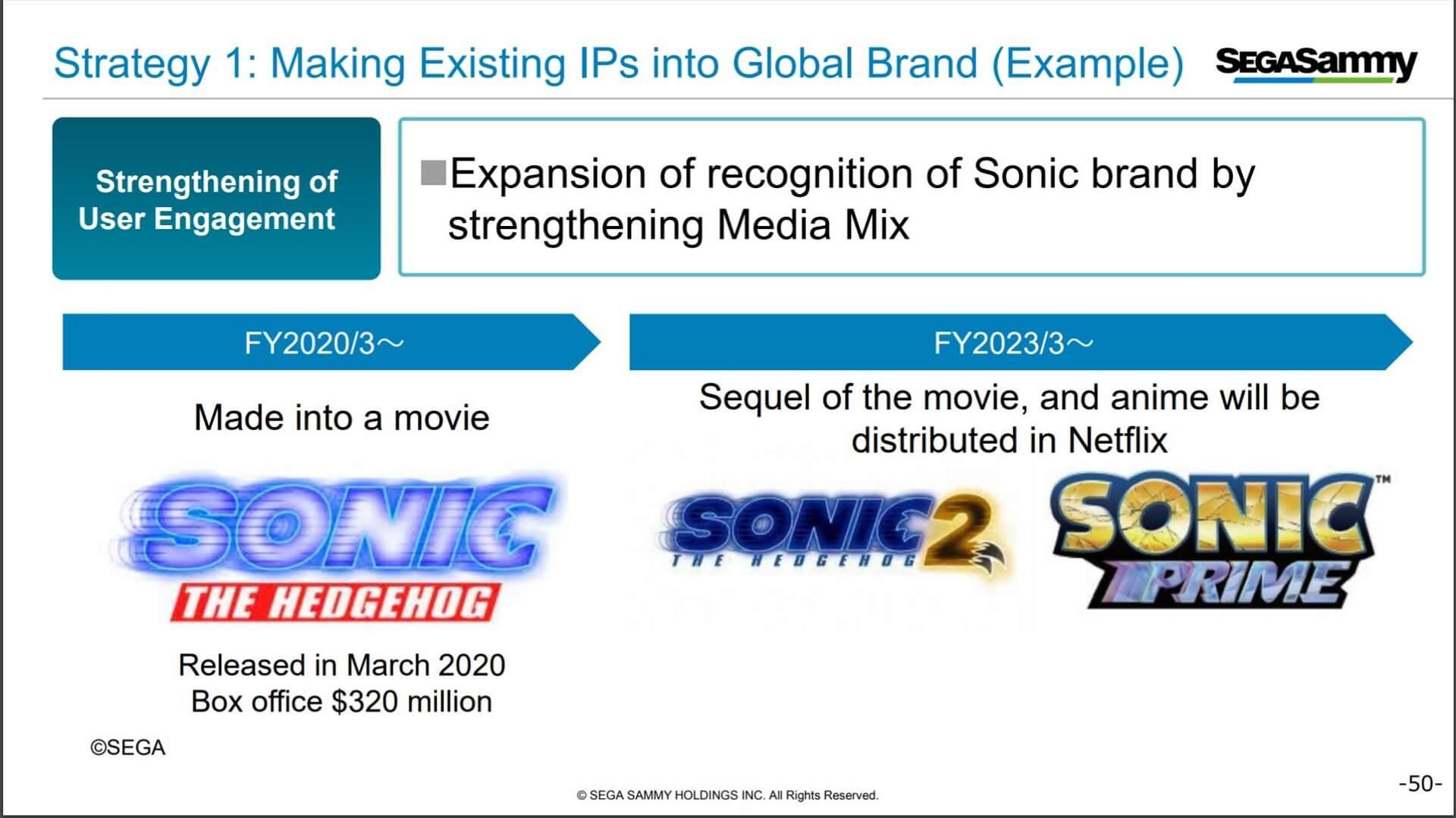 "Sega: Finanzbericht ""Global Brand"""